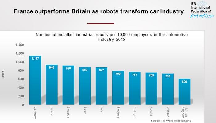 Studie: Frankreichs Autoindustrie investiert in Automatisierung